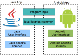 Android Java API Library