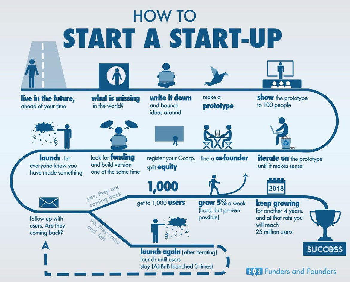 How to satart a Startup