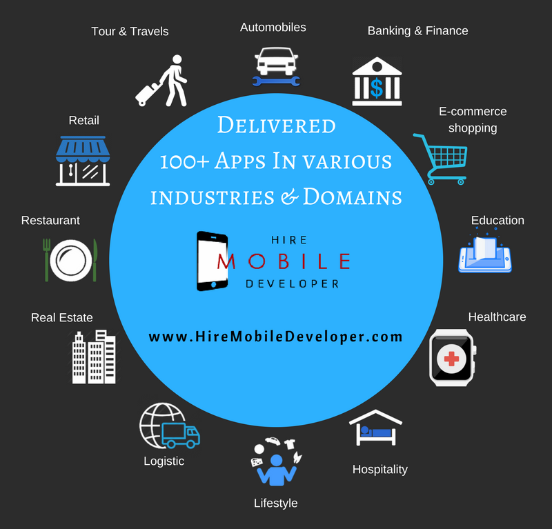Different Industries That Can Get Benefit from Mobile Application