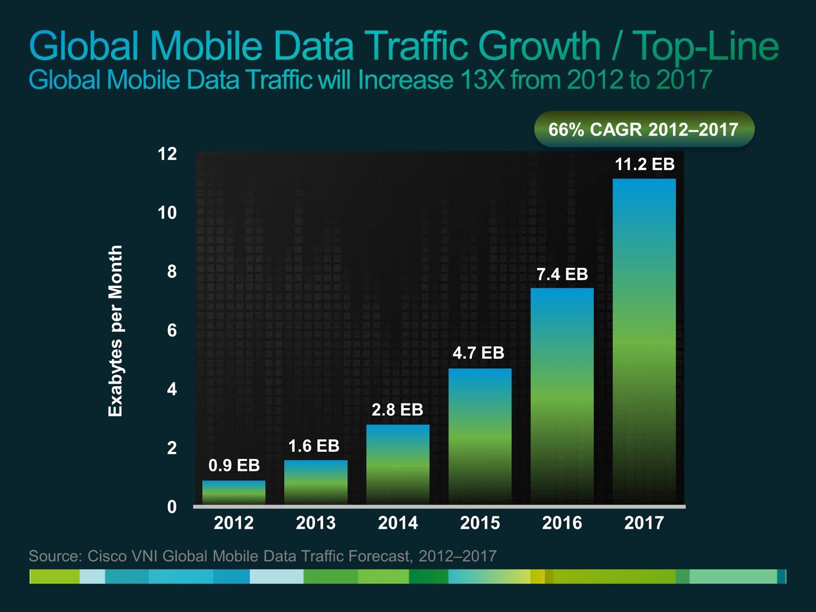 global mobile data traffic growth